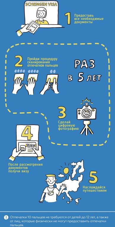 Нужно ли снимать отпечатки пальцев для шенгенской визы детям до